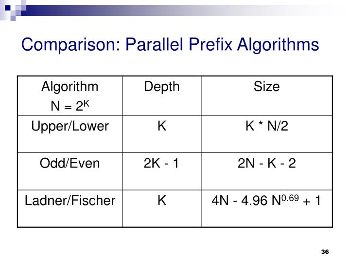 Comparison: Parallel Prefix Algorithms