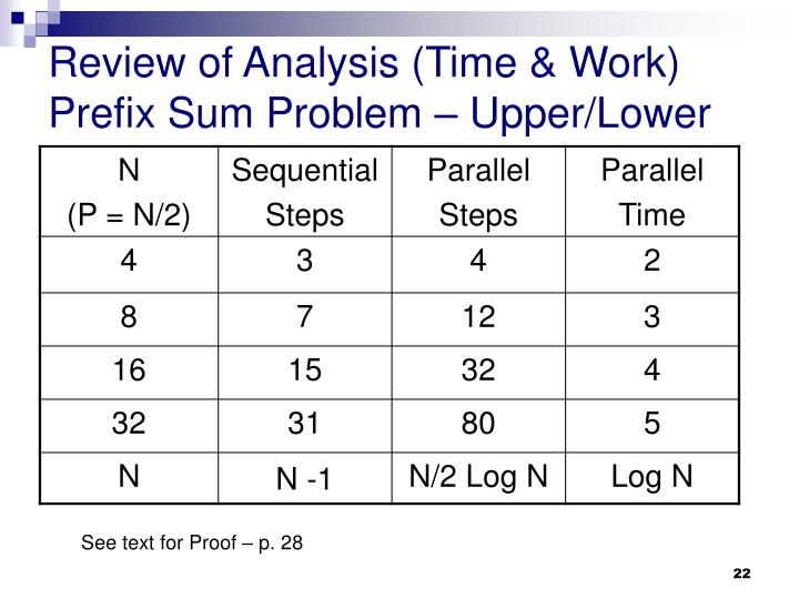 Review of Analysis (Time & Work)