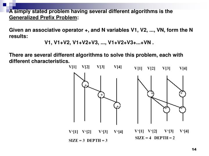 A simply stated problem having several different algorithms is the