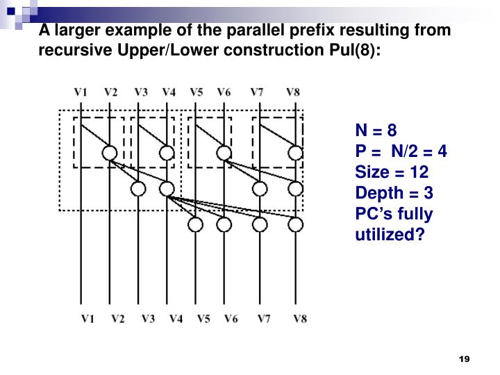 A larger example of the parallel prefix resulting from recursive Upper/Lower construction Pul(8):