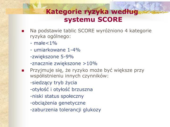 Kategorie ryzyka według