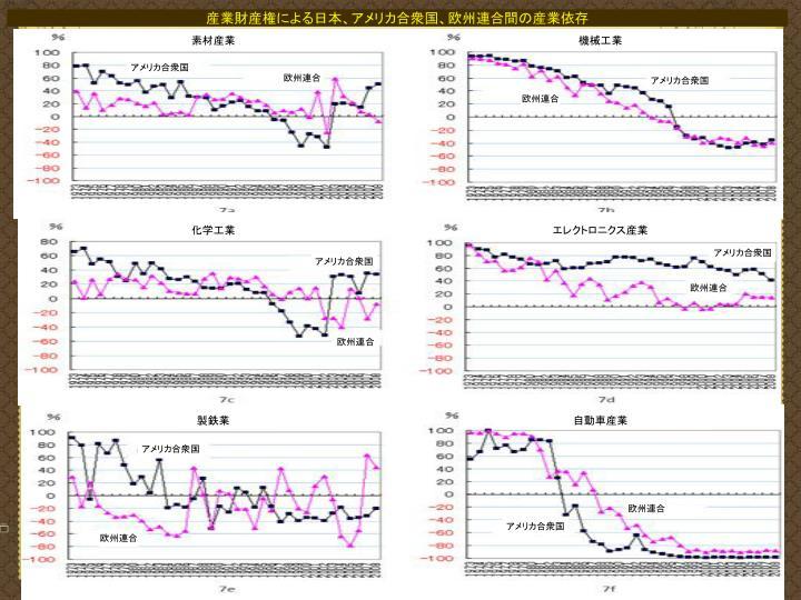 産業財産権による日本、アメリカ合衆国、欧州連合間の産業依存