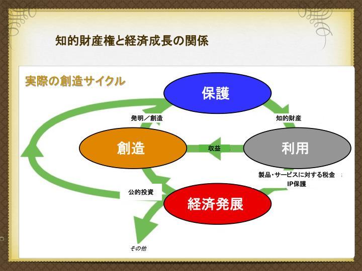 知的財産権と経済成長の関係