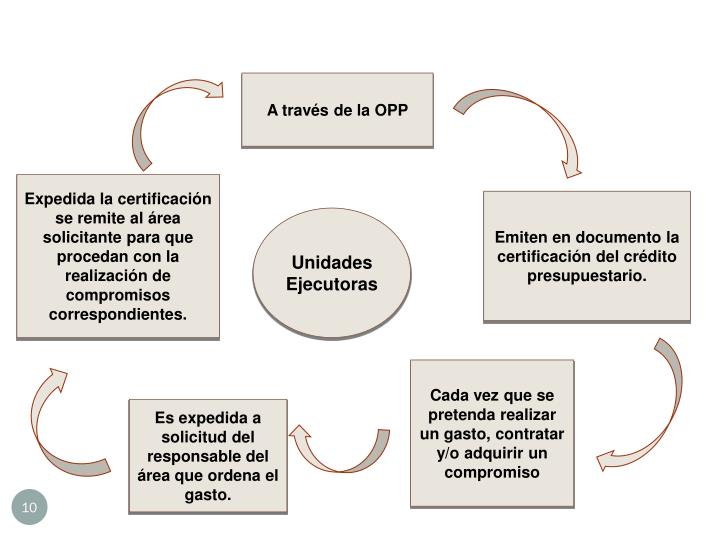 A través de la OPP