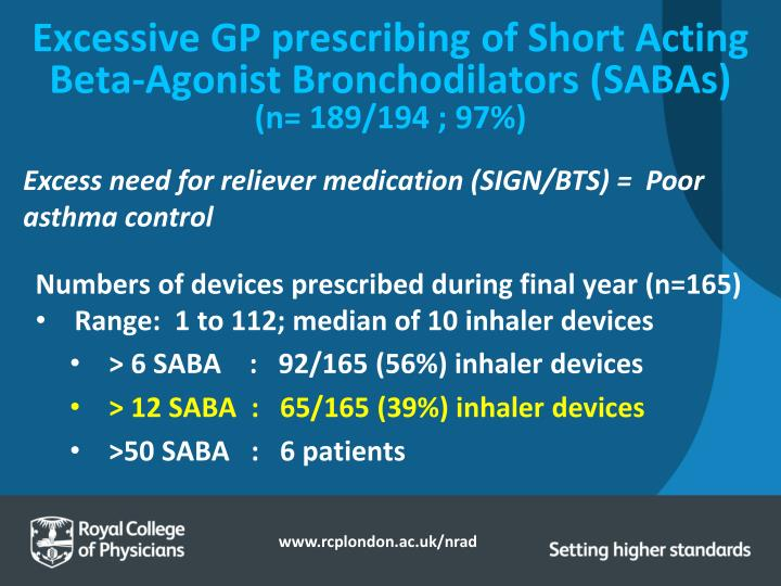 Excessive GP prescribing of Short Acting Beta-Agonist Bronchodilators (SABAs)