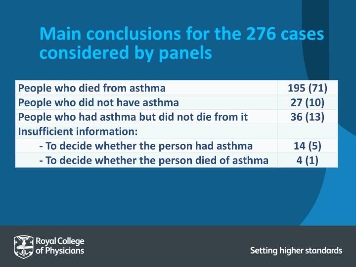 Main conclusions for the 276 cases considered by panels