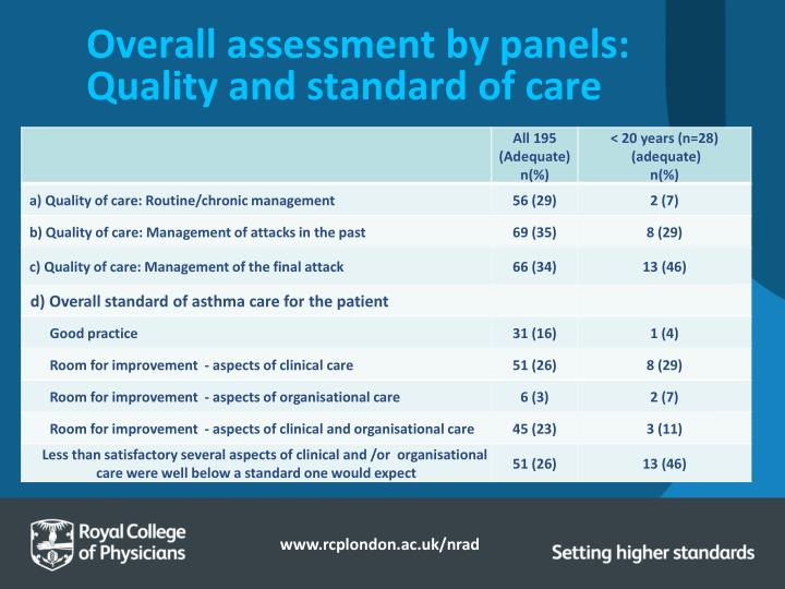 Overall assessment by panels: Quality and standard of care