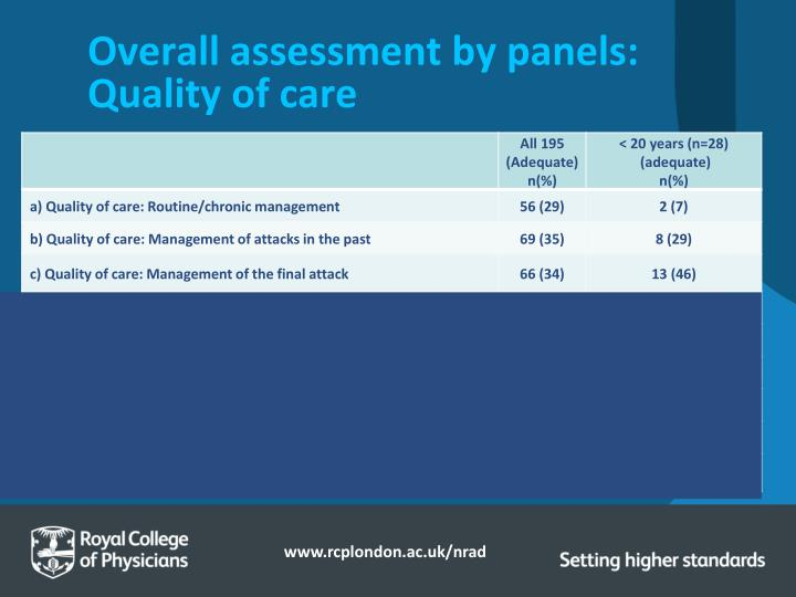 Overall assessment by panels: Quality of care