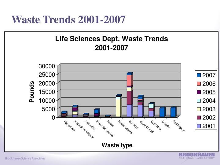 Waste Trends 2001-2007