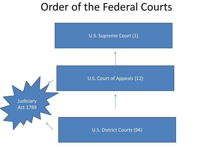 Order of the Federal Courts
