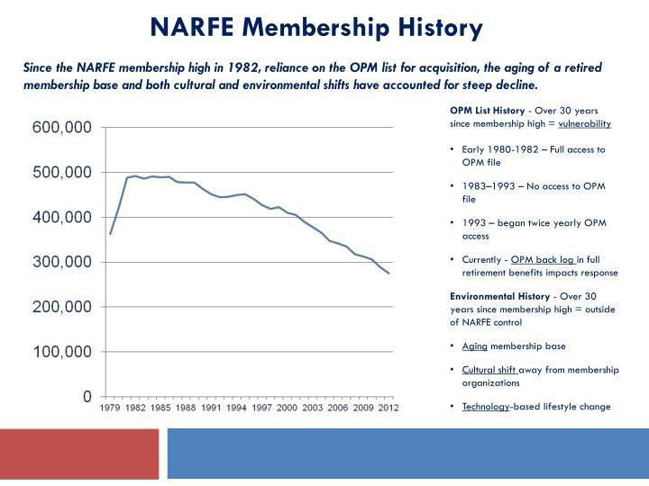 NARFE Membership History
