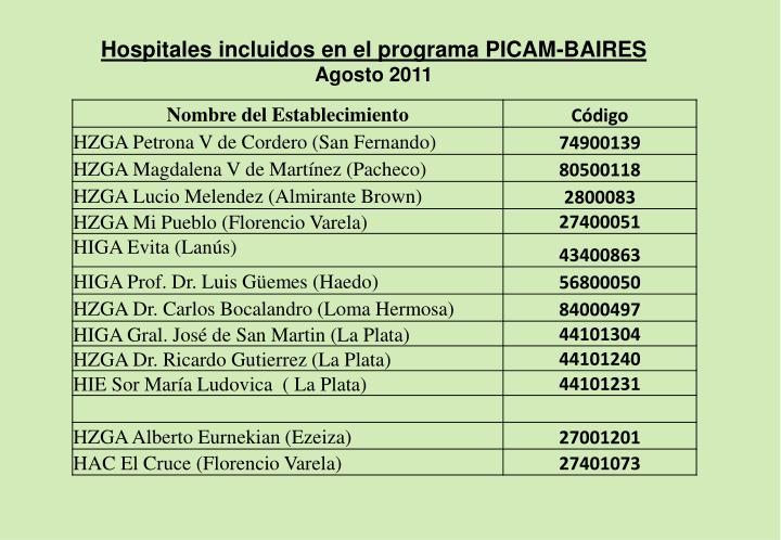 Hospitales incluidos en el programa PICAM-BAIRES