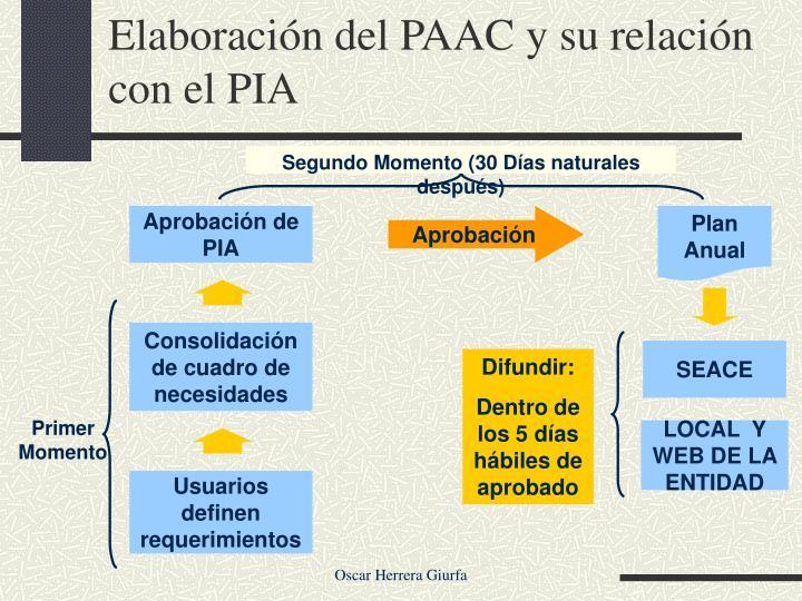 Elaboración del PAAC y su relación con el PIA