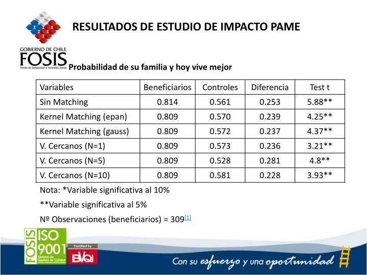 RESULTADOS DE ESTUDIO DE IMPACTO PAME