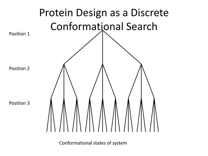 Protein Design as a Discrete Conformational