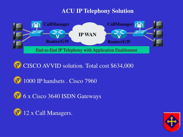 CISCO AVVID solution. Total cost $634,000