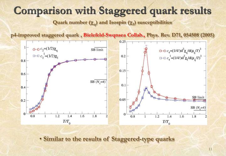 Comparison with Staggered quark results