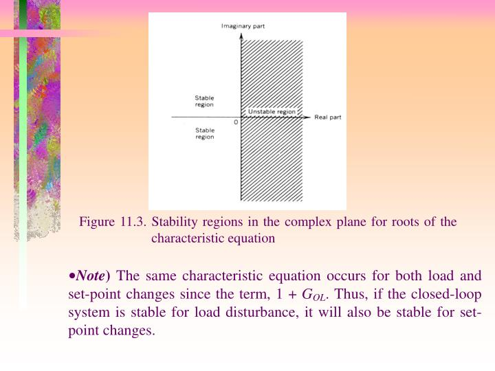 Figure 11.3. Stability regions in the complex plane for roots of the characteristic equation