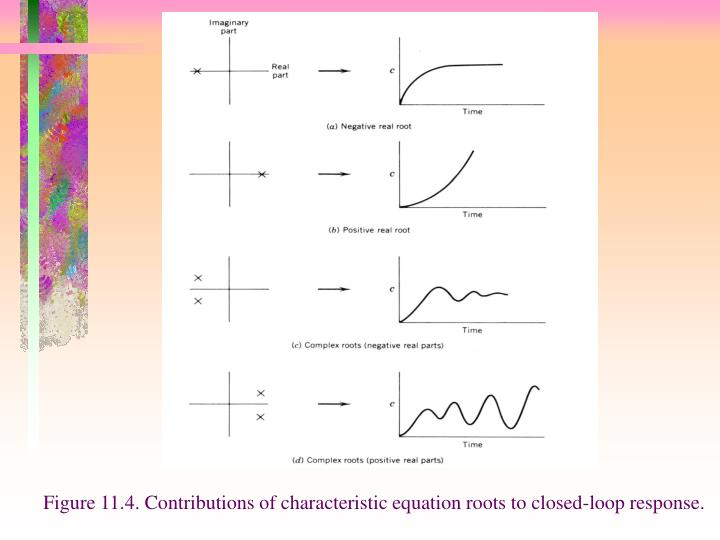 Figure 11.4. Contributions of characteristic equation roots to closed-loop response.