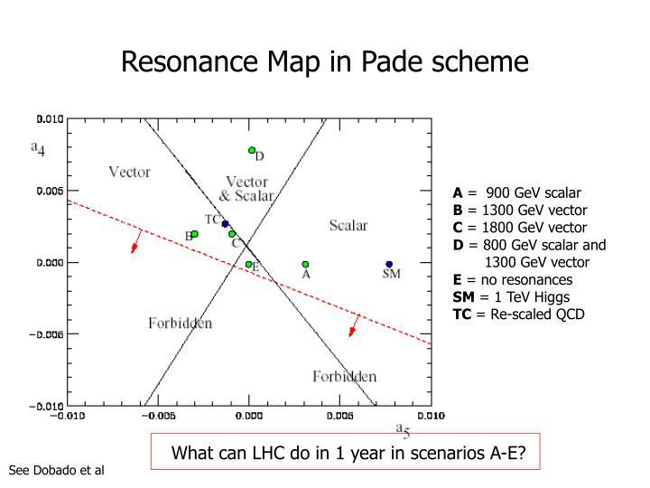 Resonance Map in Pade scheme