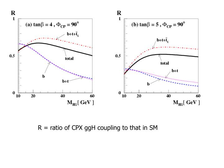 R = ratio of CPX ggH coupling to that in SM