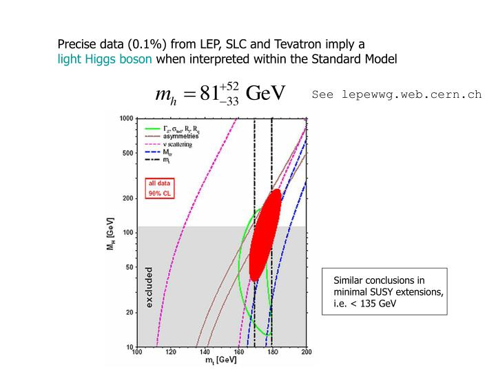 Precise data (0.1%) from LEP, SLC and Tevatron imply a