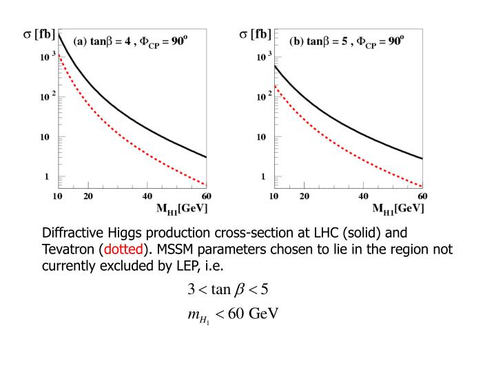 Diffractive Higgs production cross-section at LHC (solid) and