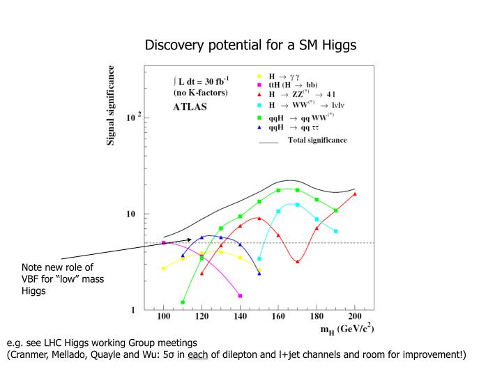 Discovery potential for a SM Higgs