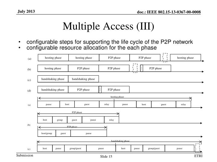 Multiple Access (III)