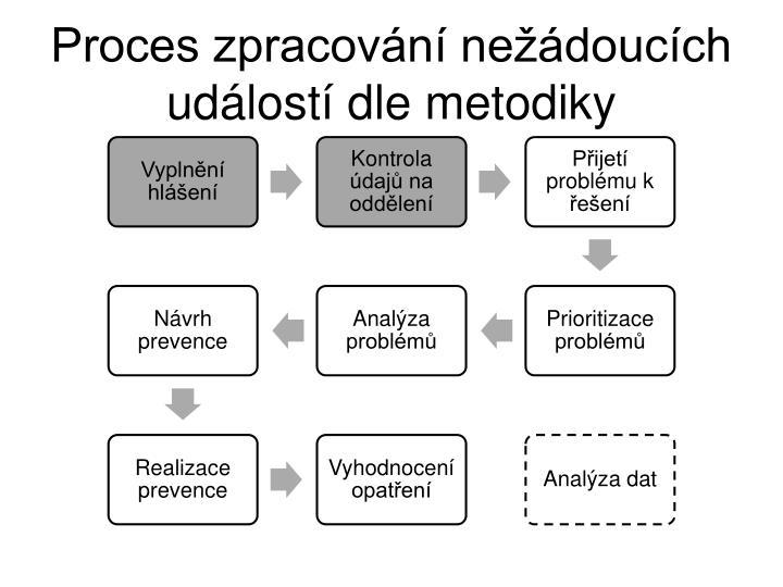 Proces zpracování nežádoucích událostí dle metodiky
