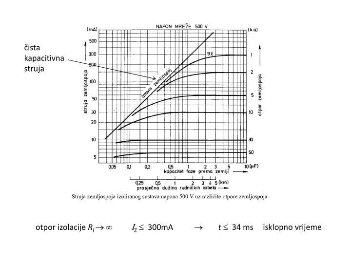 Struja zemljospoja izoliranog sustava napona 500 V uz različite otpore zemljospoja