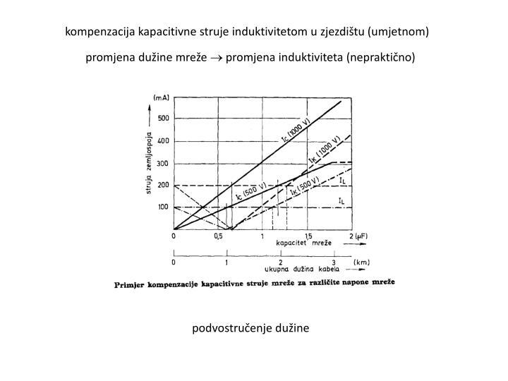 kompenzacija kapacitivne struje induktivitetom u zjezdištu (umjetnom)