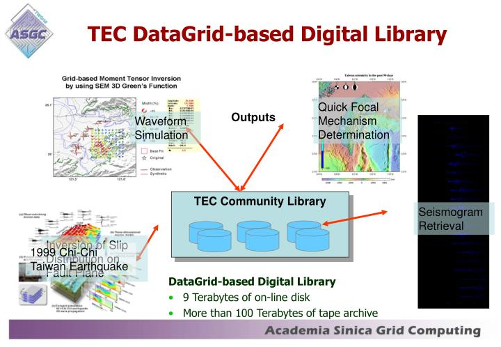 TEC DataGrid-based Digital Library