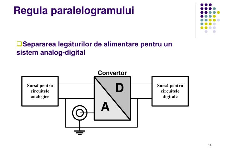 Regula paralelogramului