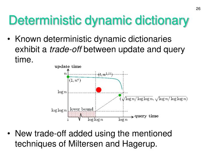 Deterministic dynamic dictionary