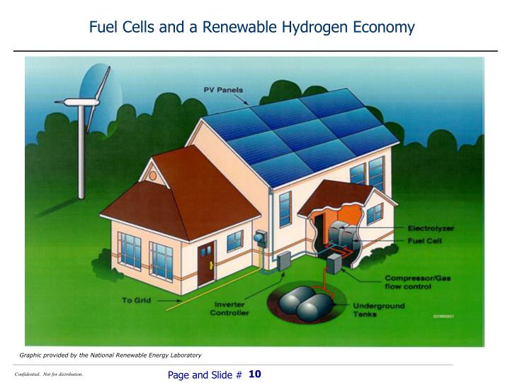 Fuel Cells and a Renewable Hydrogen Economy
