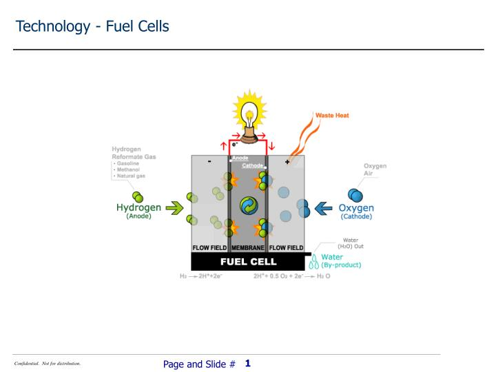 Technology - Fuel Cells