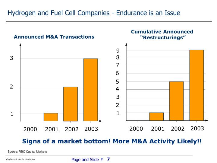 Hydrogen and Fuel Cell Companies - Endurance is an Issue