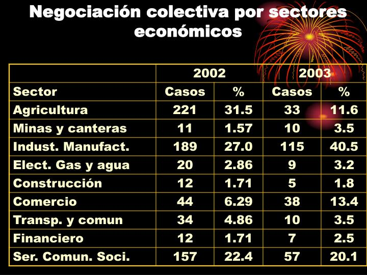 Negociación colectiva por sectores económicos