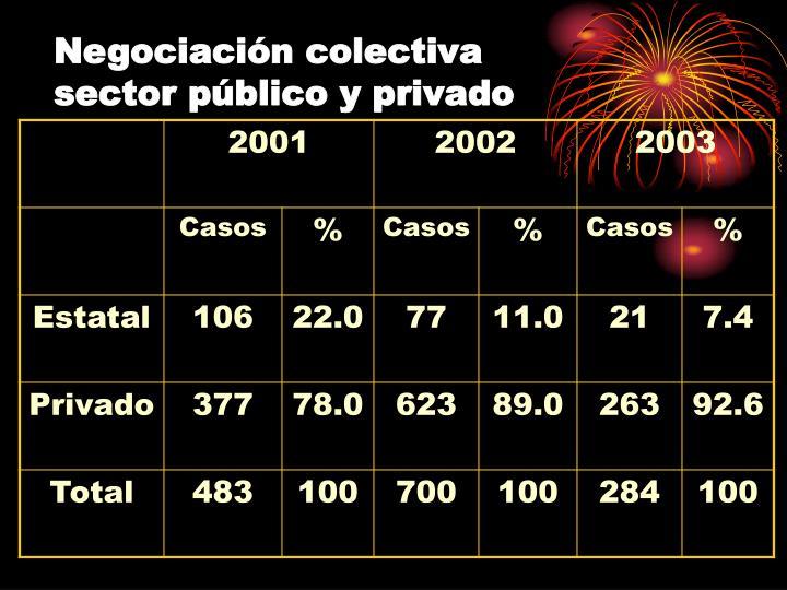 Negociación colectiva sector público y privado