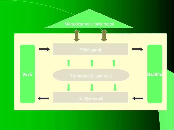 Menedzsment-folyamatok