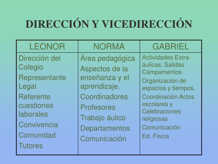 DIRECCIÓN Y VICEDIRECCIÓN