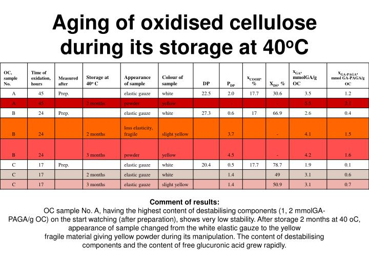 Aging of oxidised cellulose during its storage at 40