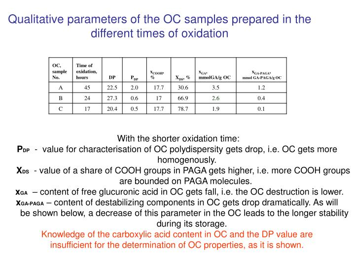 Qualitative parameters of the OC samples prepared in the different times of oxidation