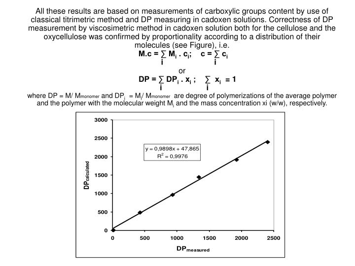 All these results are based on measurements of carboxylic groups content by use of classical titrimetric method and DP