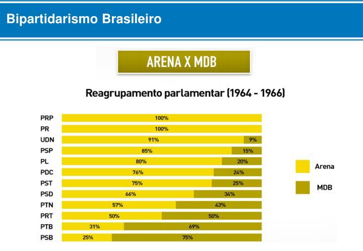Bipartidarismo Brasileiro