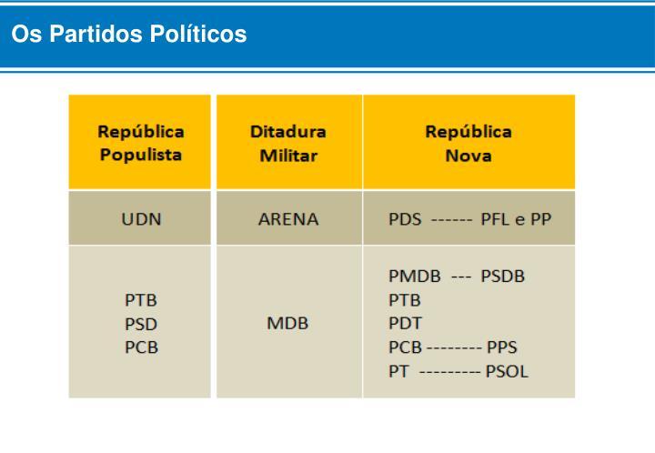 Os Partidos Políticos