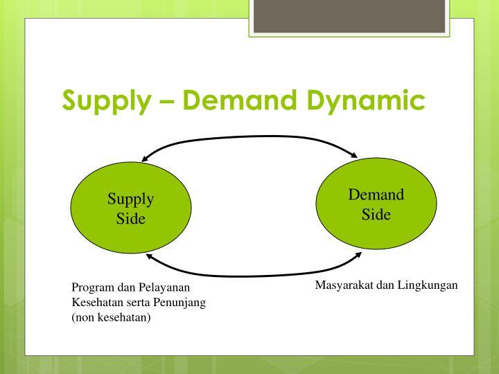 Supply – Demand Dynamic