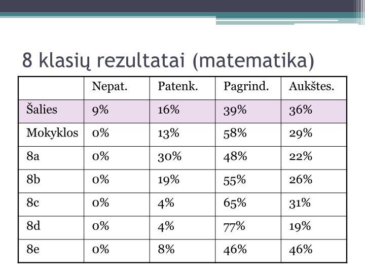 8 klasių rezultatai (matematika)