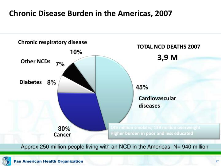 Chronic Disease Burden in the Americas, 2007